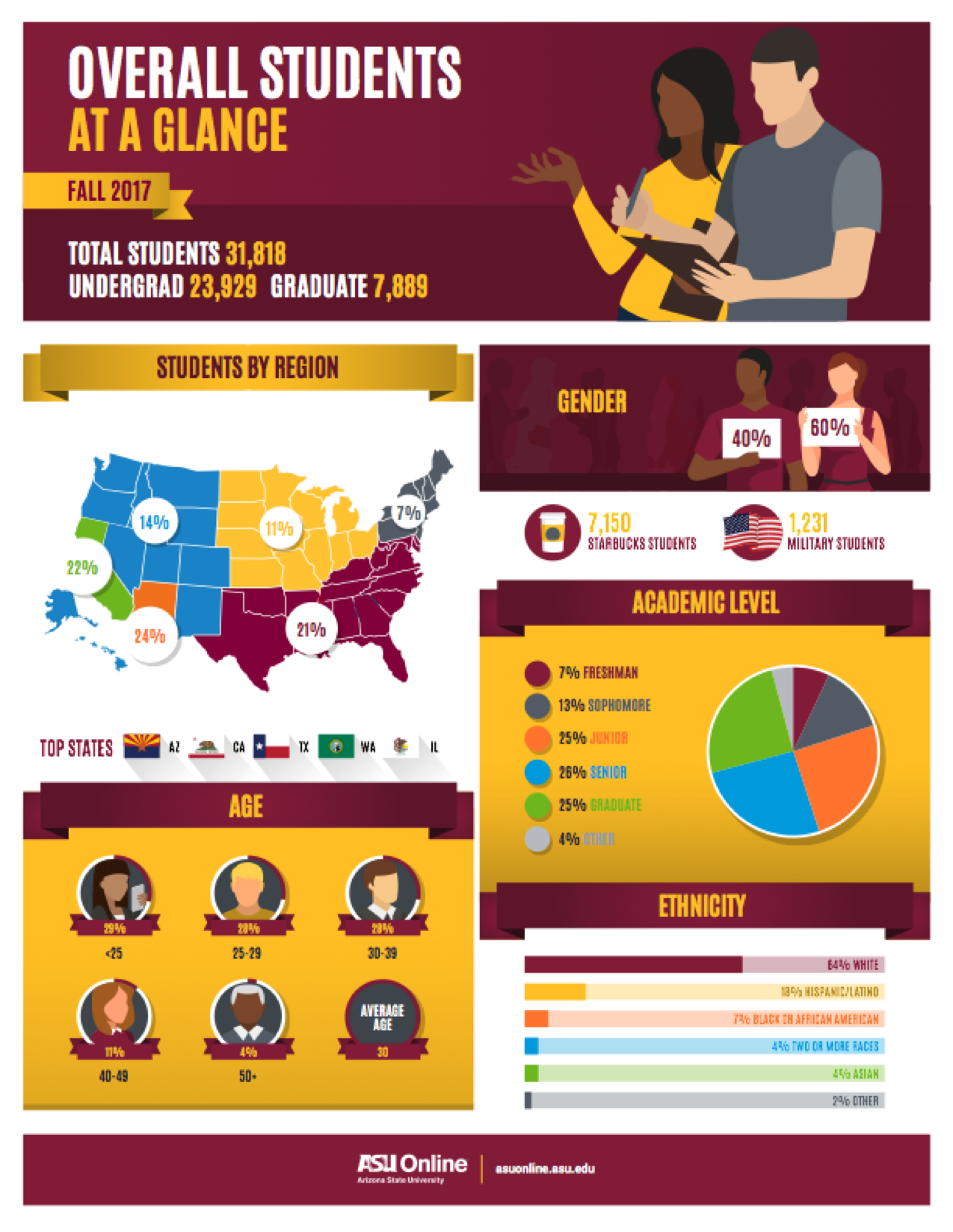 Illustrations statistics of the ASU Online student body