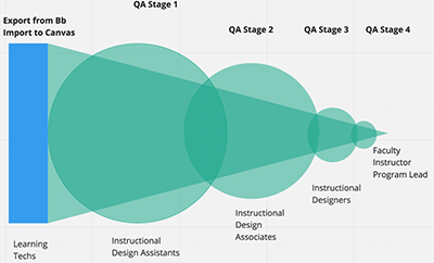 A chart illustrating the four phases of Coursera onboarding through green circles.
