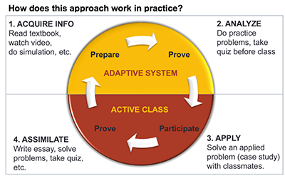 A circle with arrows in it illustrate the process of acquiring analyzing and applying information and assimilating it into an educational practice.