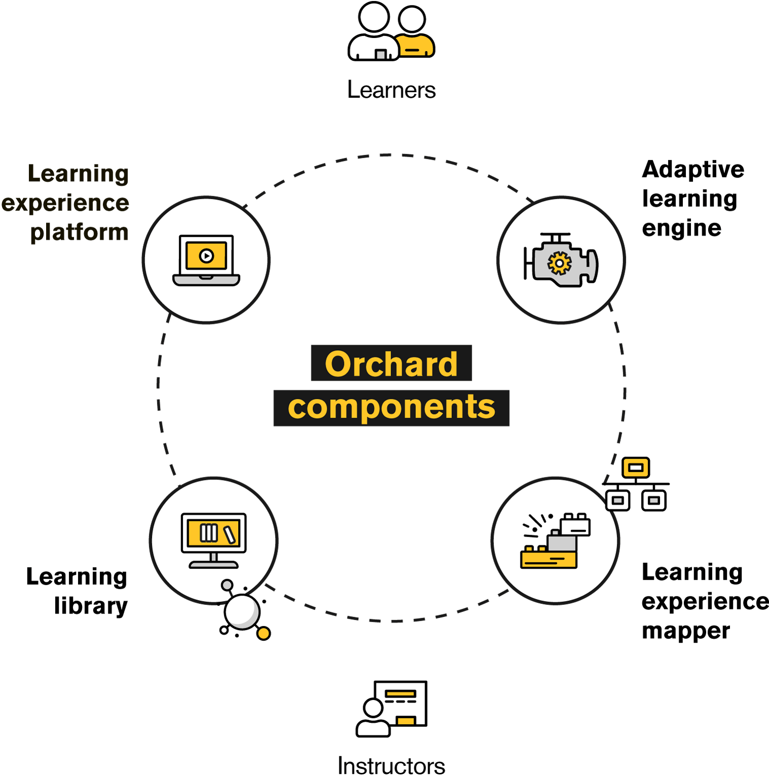 Graphic illustrating how the components of Orchard fit together