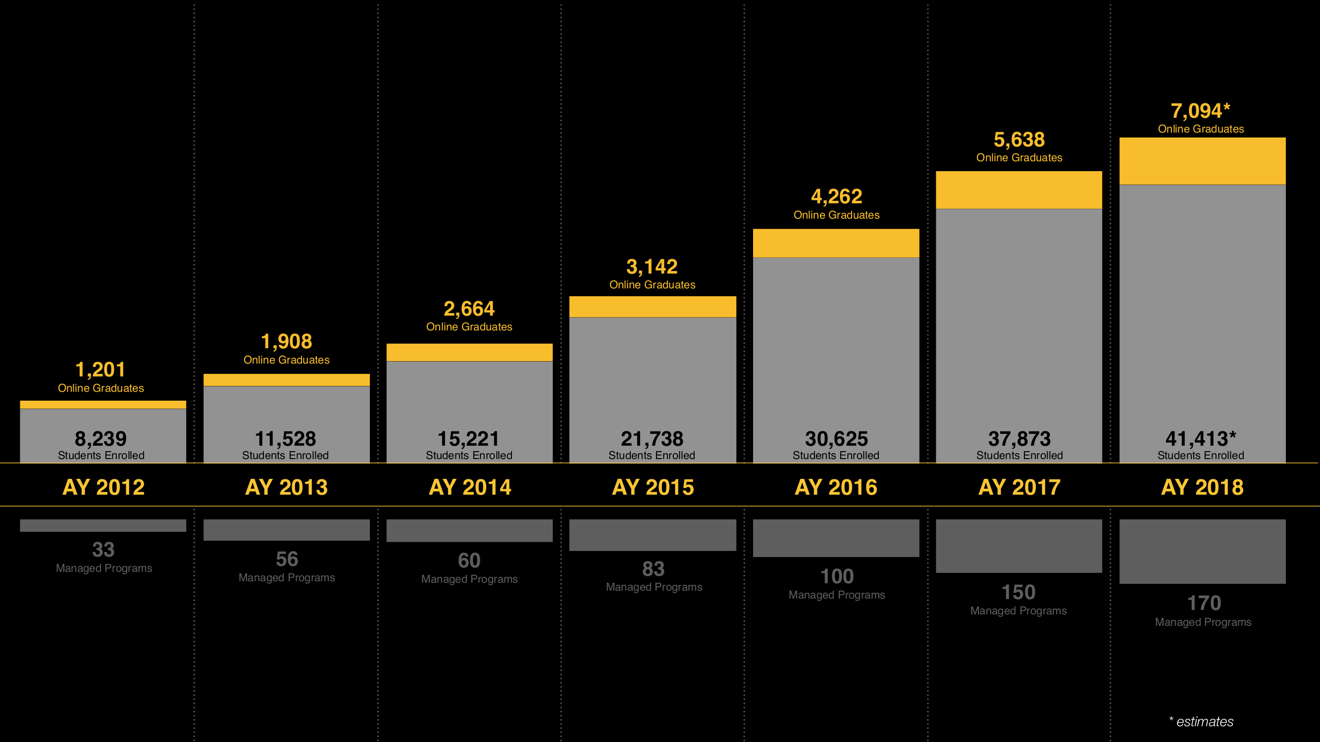 Black background timeline with a gold bar chart